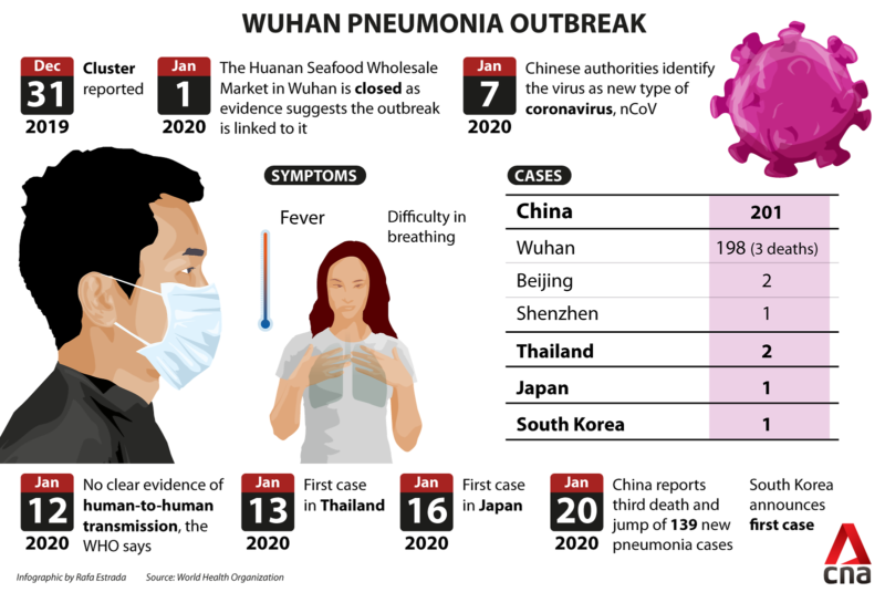 Outbreak Alert 2020: Wuhan Virus Spreads from Human to Human